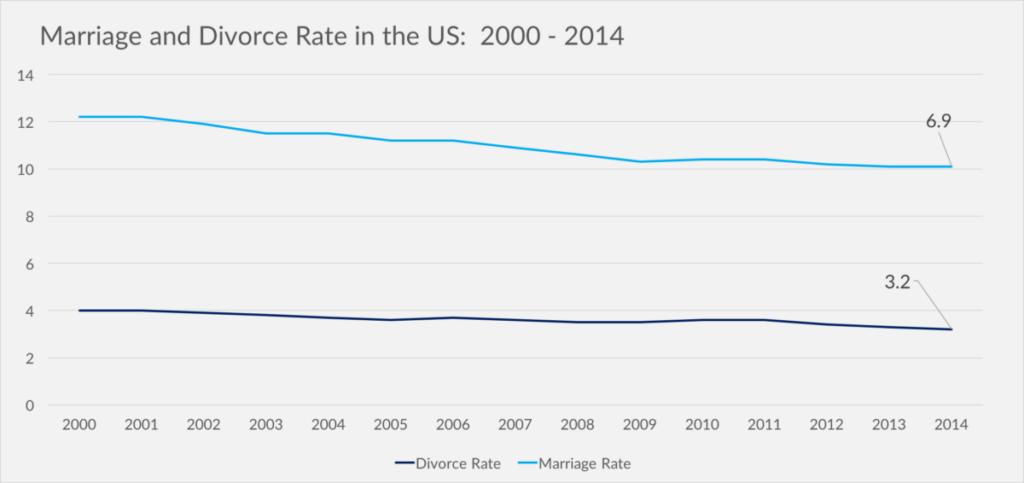 Marriage and Divorce rates in U.S.